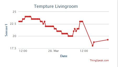 ThingsPeak temperature graph