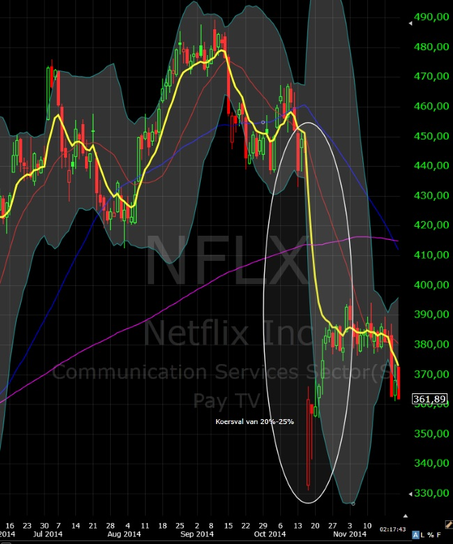 Netflix earnings crash